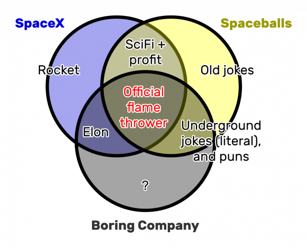 SpaceX ⋂ Spaceballs ⋂ Boring Company = Offical flamethrower