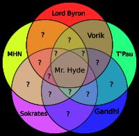 Venn-Diagramm: MHN ⋂ Lord Byron ⋂ T'Pau ⋂ Sokrates ⋂ Gandhi = Mr. Hyde